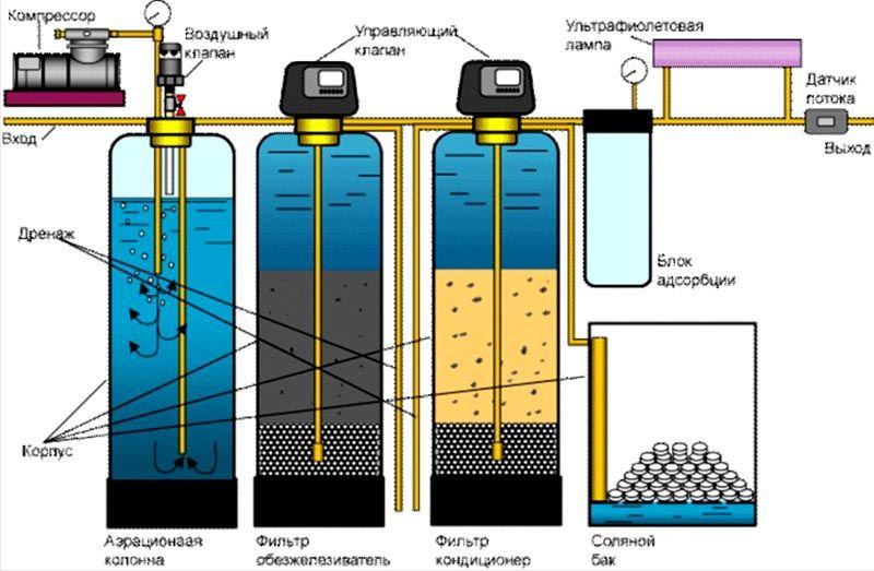 Самая лучшая очистка воды достигается при помощи многоступенчатой фильтрации
