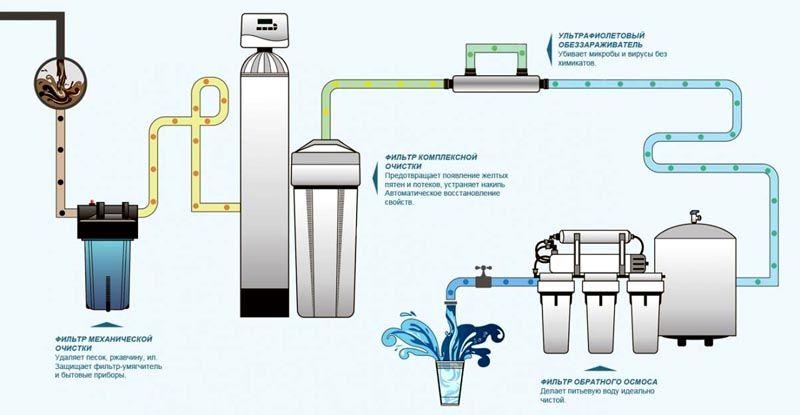 Грамотная система очистки воды в коттедже