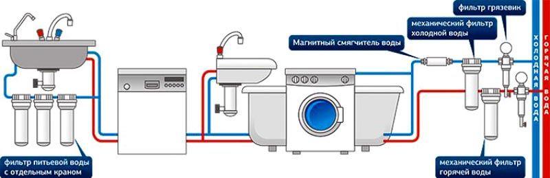 Система фильтрации в современной квартире