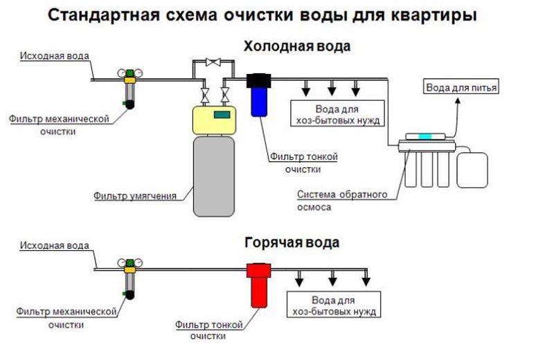 Использование нескольких видов фильтров позволить получить более качественную воду