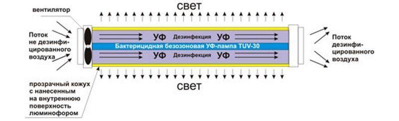Принцип действия источника закрытого типа