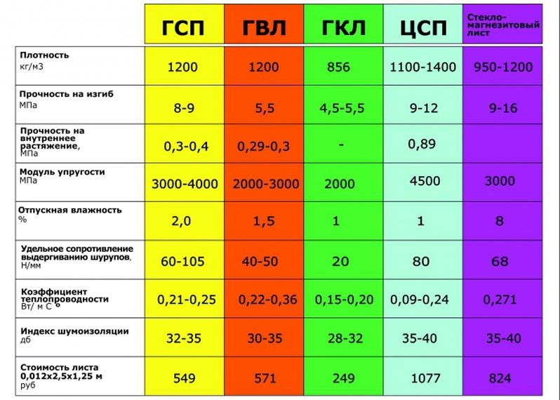 В таблице можно видеть некоторые отличительные характеристики
