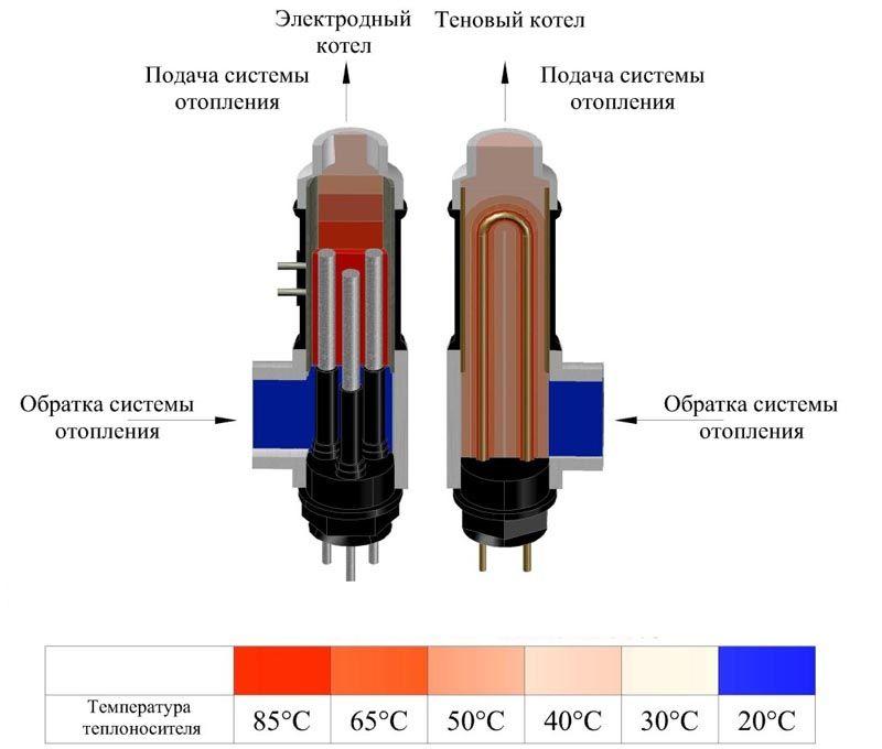 Применение разных технологий: распределение температуры в рабочей зоне