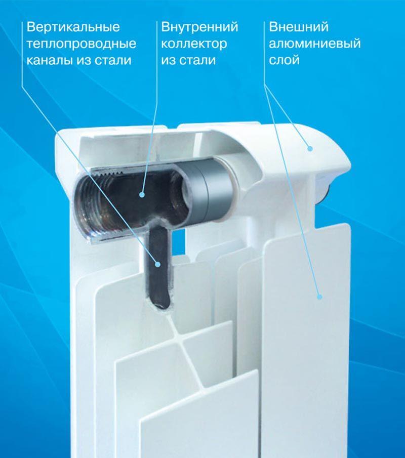 На фото биметаллический радиатор в разрезе