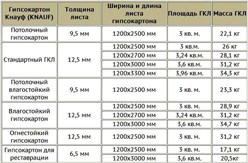Некоторые размеры разных вариантов гипсокартона