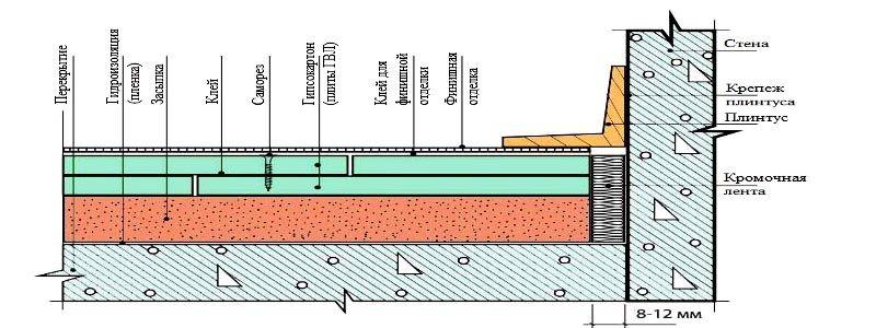 На схеме показан вариант монтажа плит для большей прочности