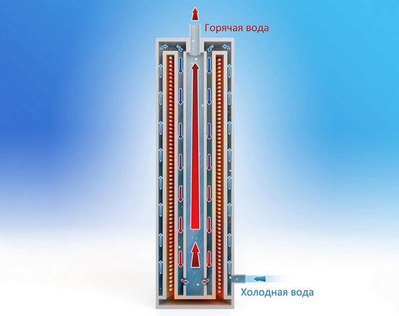 В котлах этого типа устанавливают нагревательный элемент сложной формы с достаточно толстыми стенками
