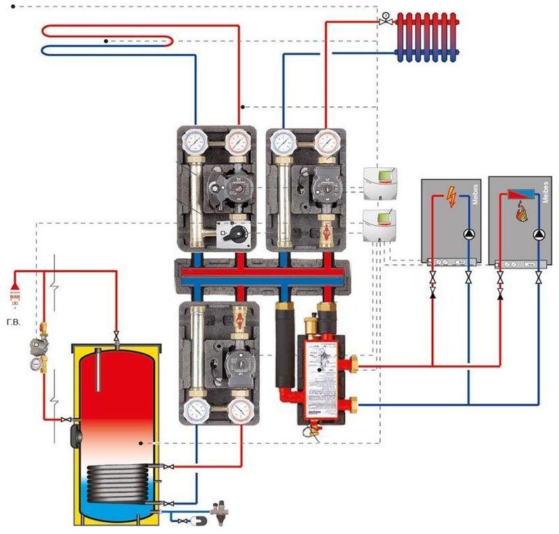В некоторых ситуациях наиболее выгодным и комфортным является совместное применение электрического котла и газового отопительного оборудования