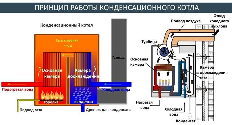 В конденсационных котлах извлекают остатки тепла из отработанных газов для повышения эффективности