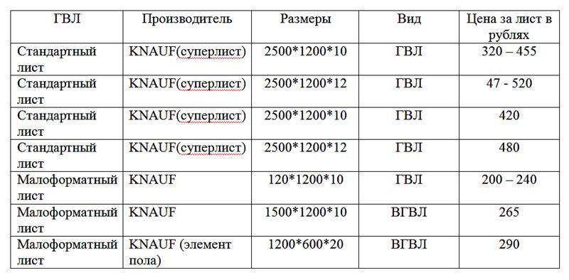 В таблице представлены цены на ГВЛ данного производителя в зависимости от размера