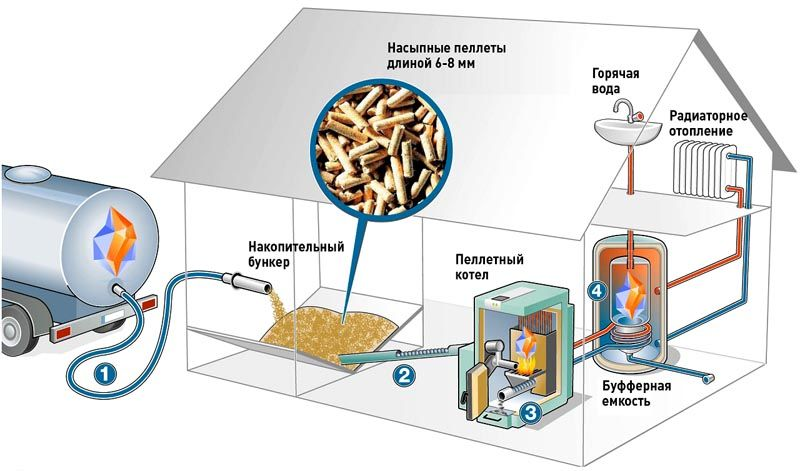 Более точное дозирование топлива (1) обеспечивает использование пеллетной установки (3) со шнековым транспортером (2). В этом примере температура воды поднимается в бойлере косвенного нагрева (4)