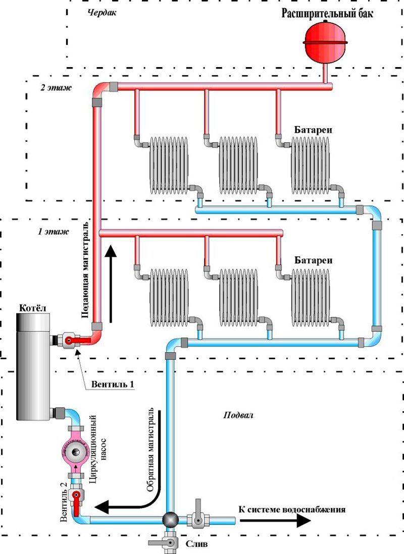 Принципиальная схема отопления частного дома с электрокотлом