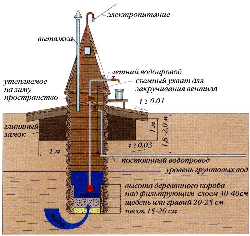 Типичная конструкция