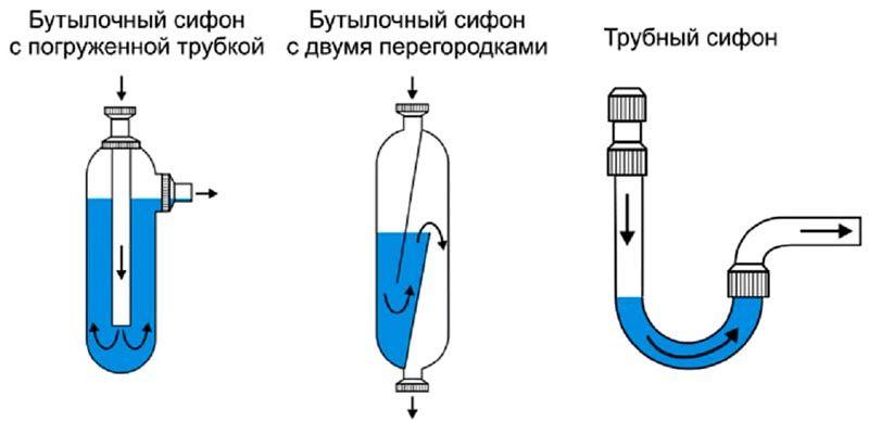 Устройство сифонов для раковины на кухне бутылочного типа не сложно понять по этим рисункам