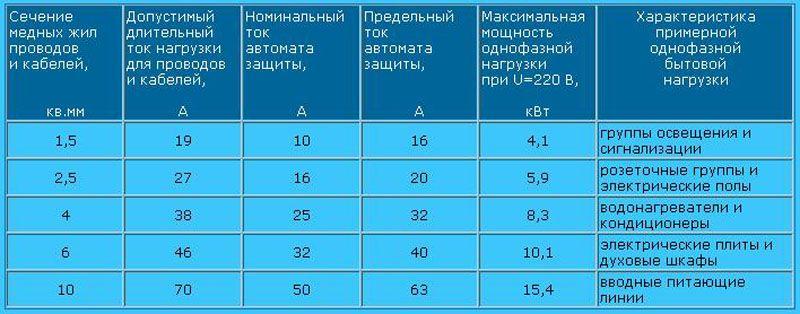 Сводная таблица сечений проводов и параметров тока