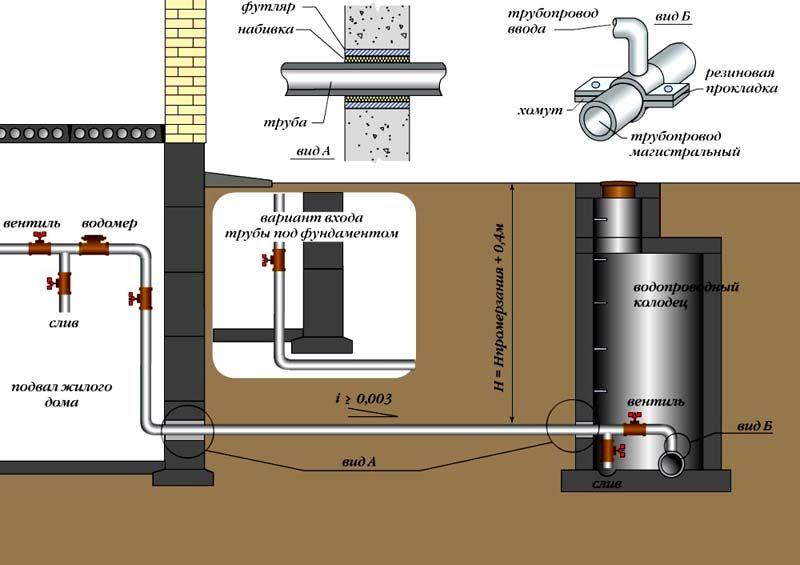 Схема подачи воды из колодца в дом