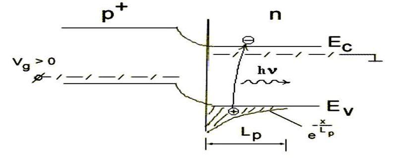 Принцип действия полупроводникового светодиода