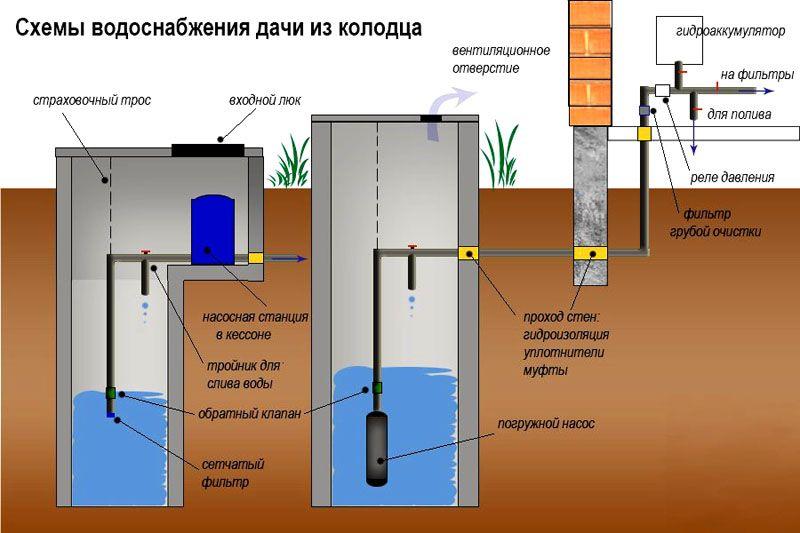 Варианты схем для подачи воды
