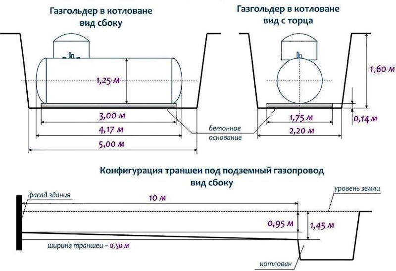Ответственные производители предоставляют схемы земляных работ, подключения арматуры. Здесь приведен чертеж для монтажа газгольдера VPS емкостью 4800 л