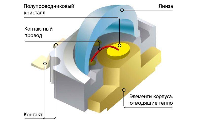 Конструкция прибора