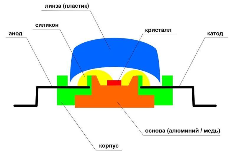 Конструкция и типовые части светодиода