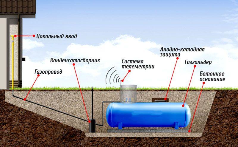 Типовая система газификации