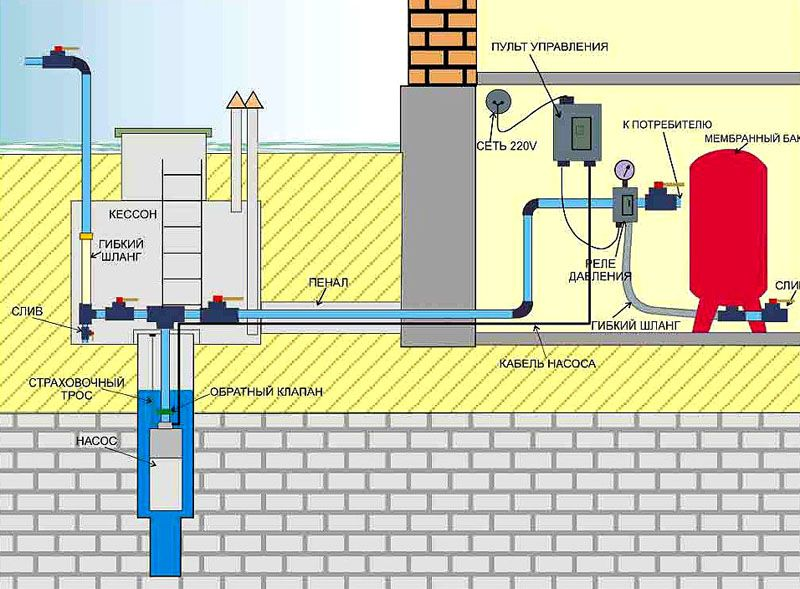 Стандартный вариант схемы водоснабжения