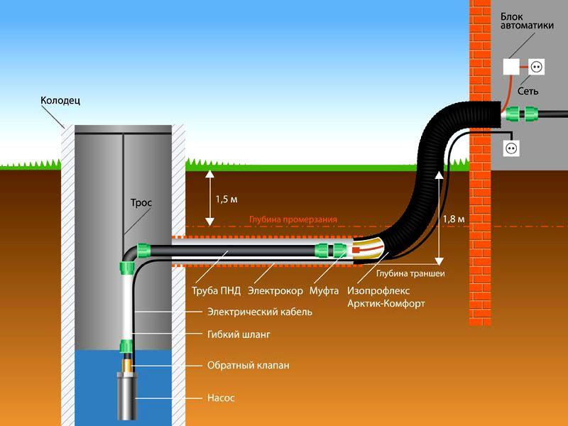 Устройство колодца с водопроводом