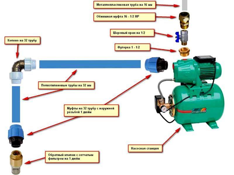 На схеме представлены основные элементы подключения насосной станции