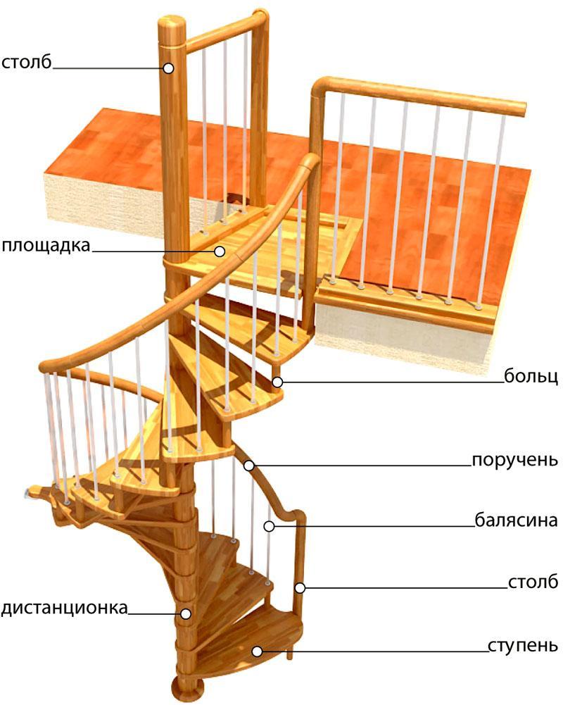 Названия составных частей лестничных конструкций