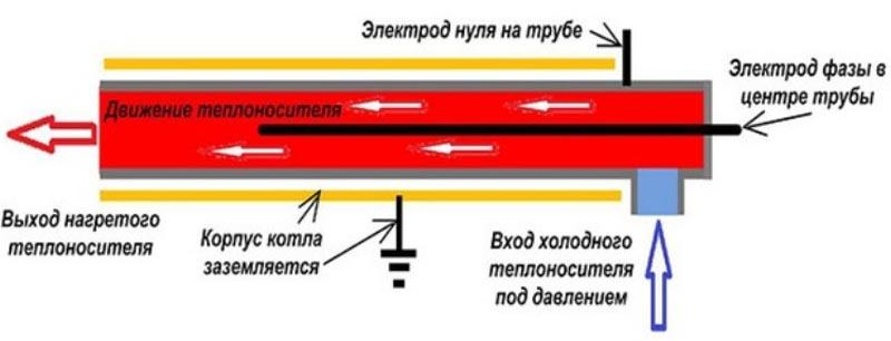 Принцип работы электродного варианта