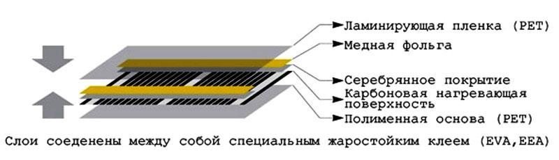 Состав пленочного материала