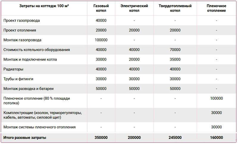 Таблица сравнения затрат на установку системы отопления газового, электрического, твердотопливного котла и пленочного обогрева ПЛЭН