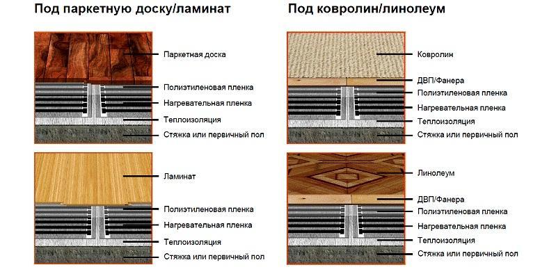 Особенности установки варьируются в зависимости от вида финишного материала