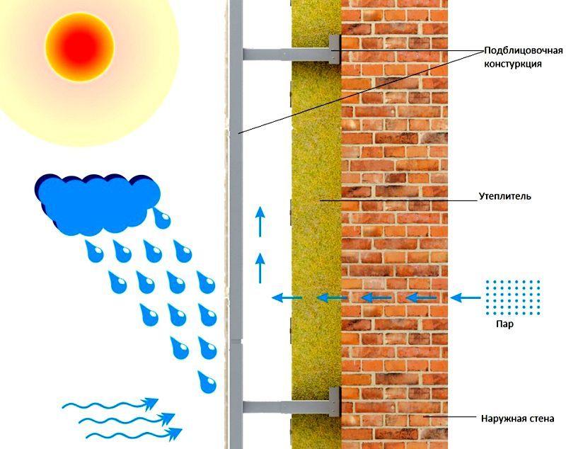 Дополнительные преимущества вентилируемой конструкции