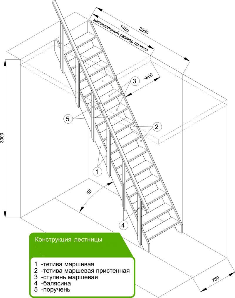 Конструкция на тетивах с обозначениями составных частей