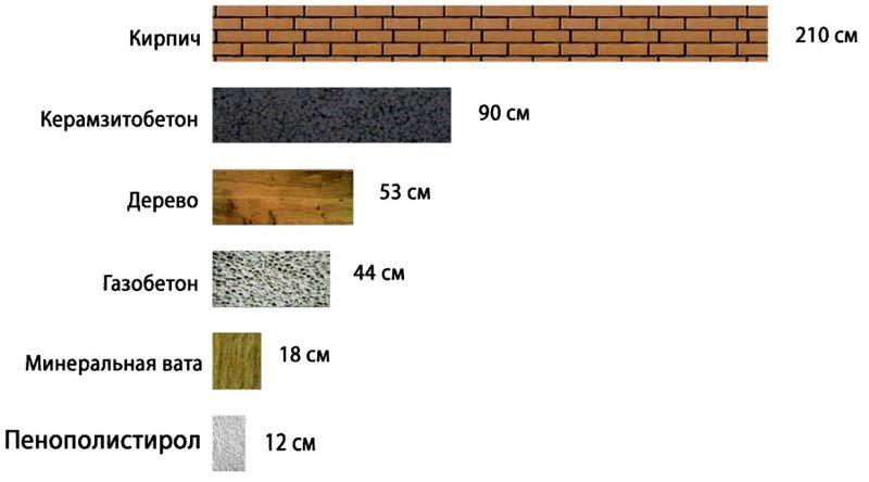 Примерная толщина слоев из разных материалов с одинаковой теплопроводностью