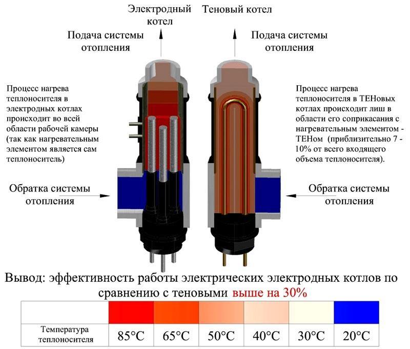 На схеме показаны отличи в работе электродного и ТЭНового оборудования