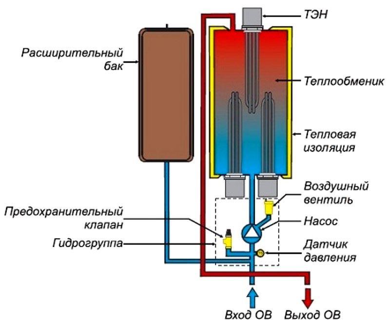 Особенности устройства электрического прибора