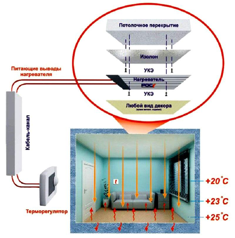 Комфортное распределение температуры в комнате
