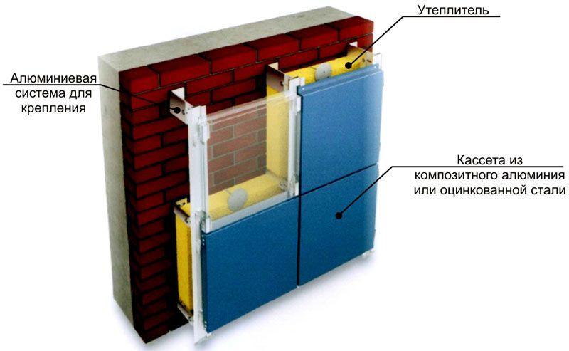 При необходимости можно применить такую конструкцию, которая создает минимальные нагрузки на фасад и фундамент