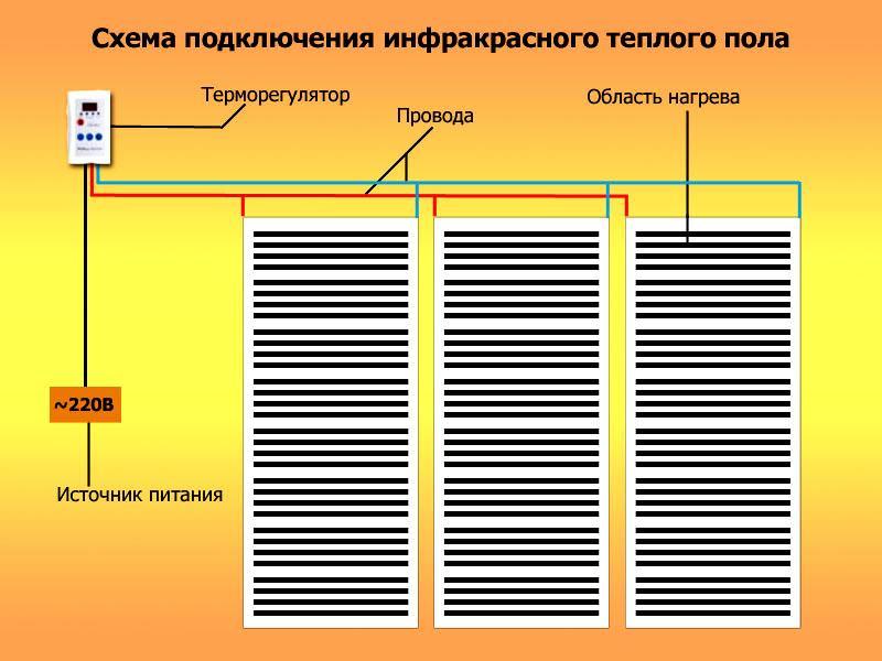 Схема подключения пленочной системы