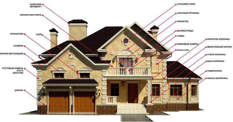 Фасадные элементы декора