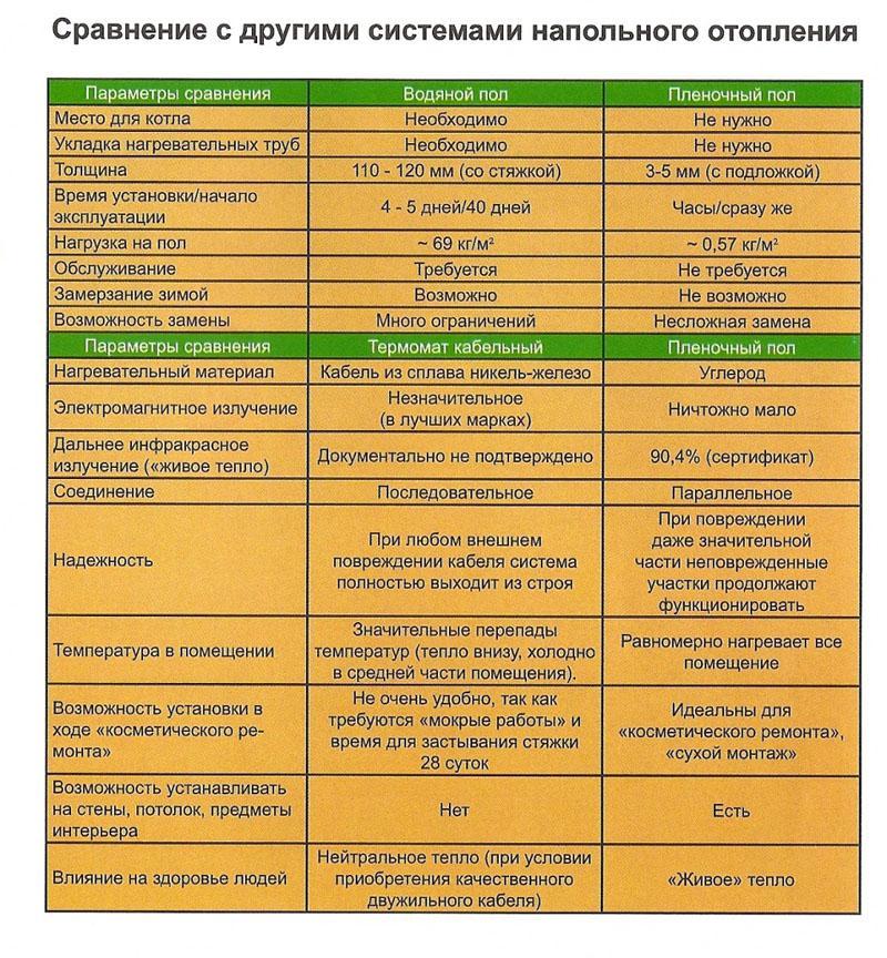 В таблице представлены сравнительные характеристики с аналогичными конструкциями