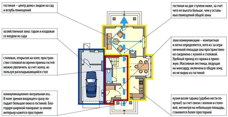 План с зонированием