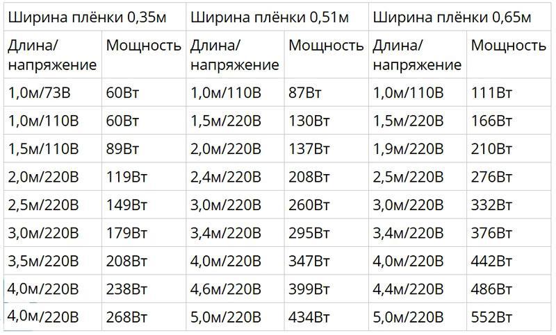 Таблица соотношения длины, напряжения и мощность нагревательного элемента