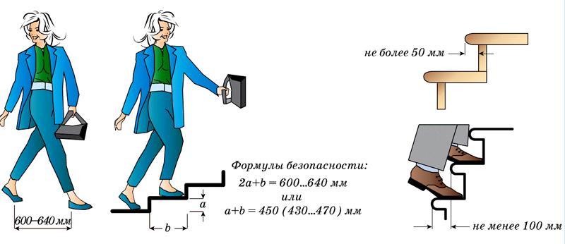 Примерные параметры, влияющие на размеры ступеней