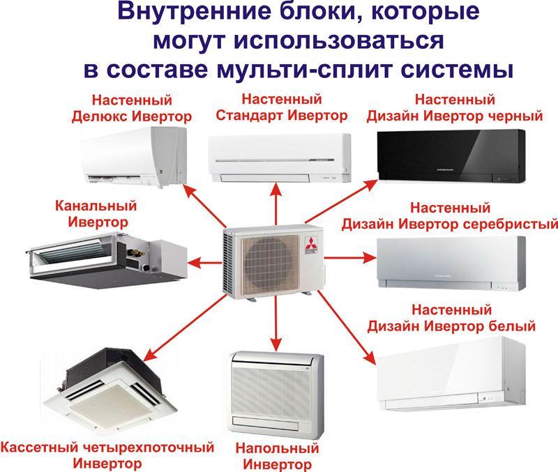 В состав системы могут входить внутренние блоки разного типа