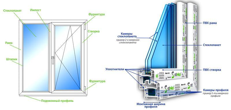 Устройство пластикового окна с двухкамерным стеклопакетом