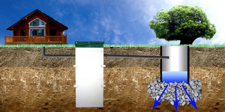 Как сделать дренаж в канализационной яме